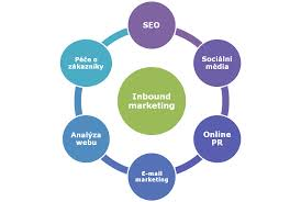 Inbound Marketing Strategy and Tactics