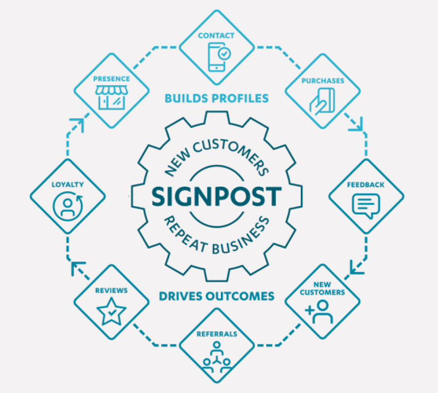 Signpost, a marketing and CRM platform that drives new and repeat customers for local businesses