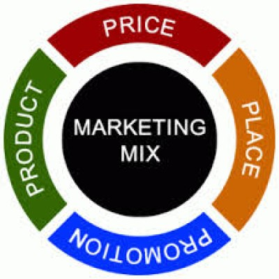 Strategic Marketing, Product, Place, Price, Promotion