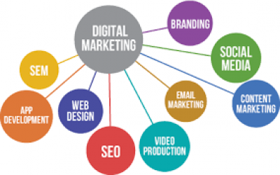 Digital Marketing Strategy, Services, Plan