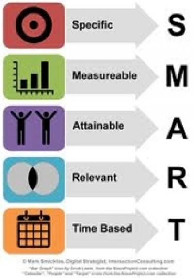 Specific, Measurable, Attainable, Relevant, Time Based Marketing Strategies, Tactics, Programs